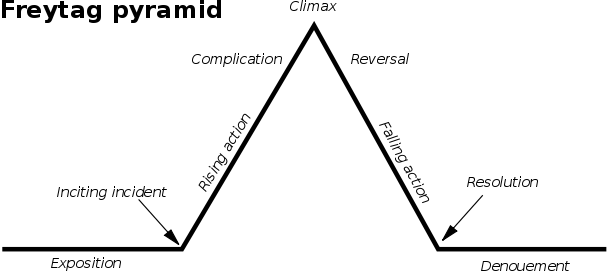 how to find the climax of a story